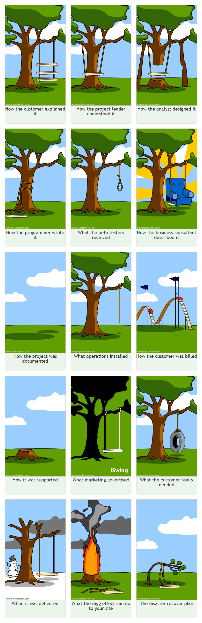 Project Cartoon tree swing project management cartoon