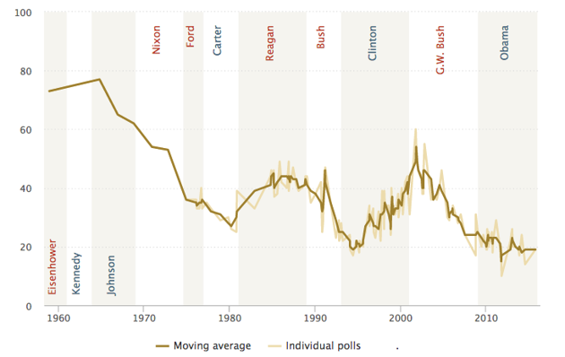 Graph of the percent of Americans who always or mostly trust the U.S. government; plots of individuals polls and moving average by year (1960 to 2010) and presidential administration (Eisenhower to Obama).