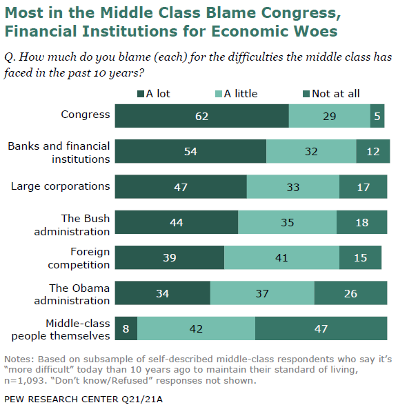 Most in the Middle Class Blame Congress, Financial Institutions for Economic Woes