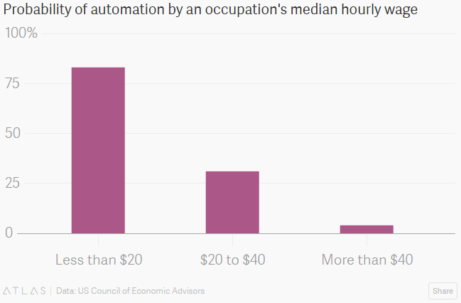 Probability of automation by an occupation's median hourly wage