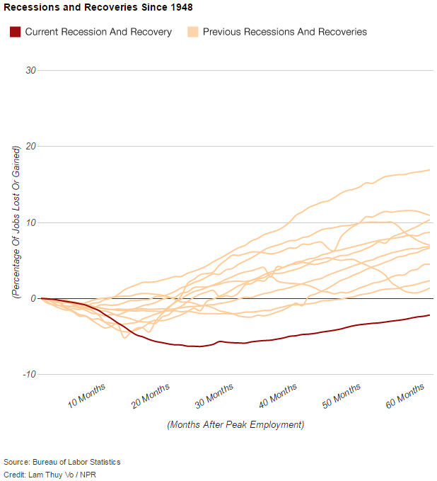Recessions and Recoveries Since 1948