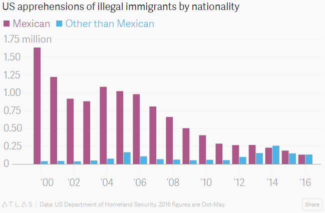 U.S. apprehensions of illegal immigrants by nationality