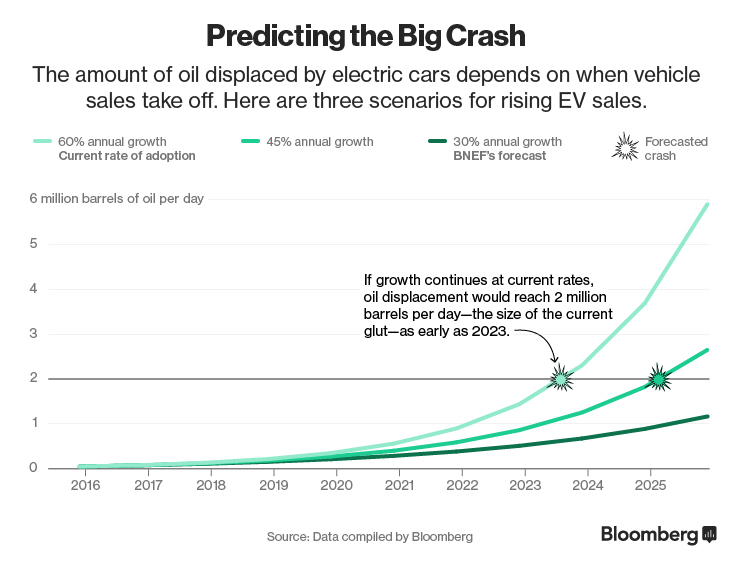 oil demand displaced by EVs