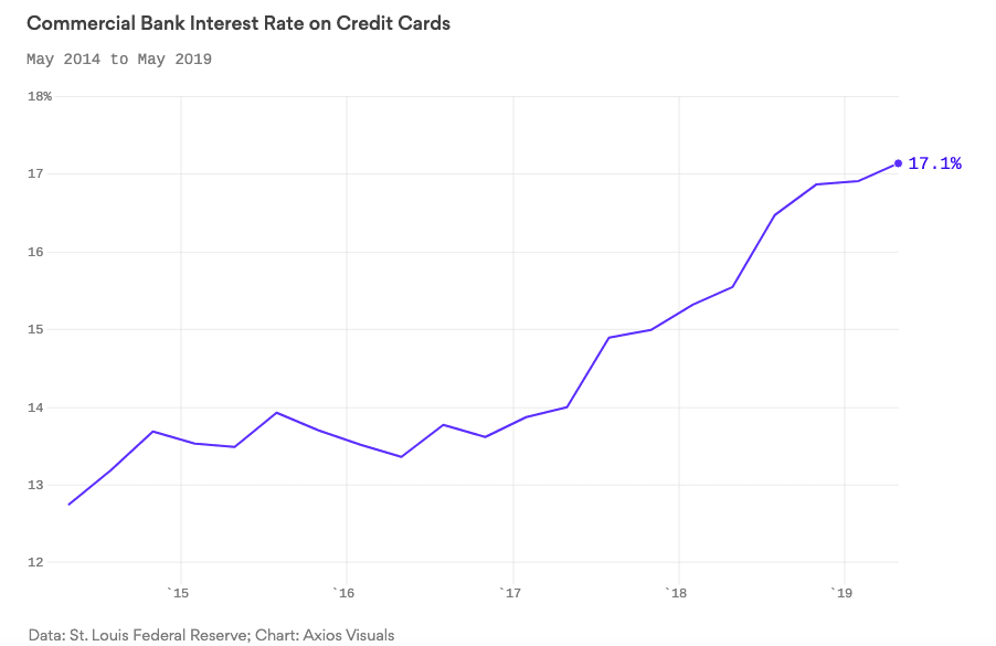 May 2014 to May 2019 Commercial Bank Interest Rate on Credit Cards, 12.74% to 17.14%